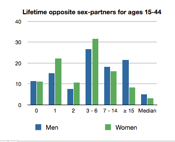 Number of sexual partners in a lifetime