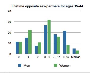 Stds partners multiple sex male