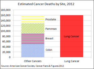80-90% of lung cancers deaths are due to smoking