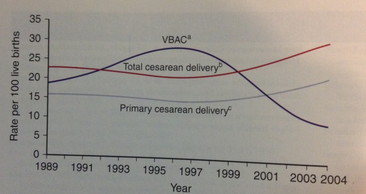 VBAC and c-sections, from Wiliiams Obstetrics, 23rd Edition.