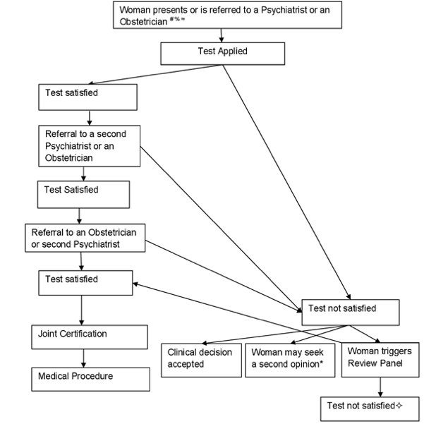 Pathway for a termination for suicide risk in Ireland under the Protection of Life During Pregnancy Act