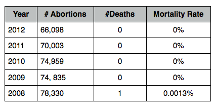 Abortion-related deaths in Texas 2008-2012