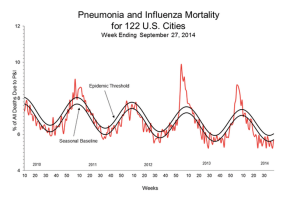 Influenza mortality (from CDC)