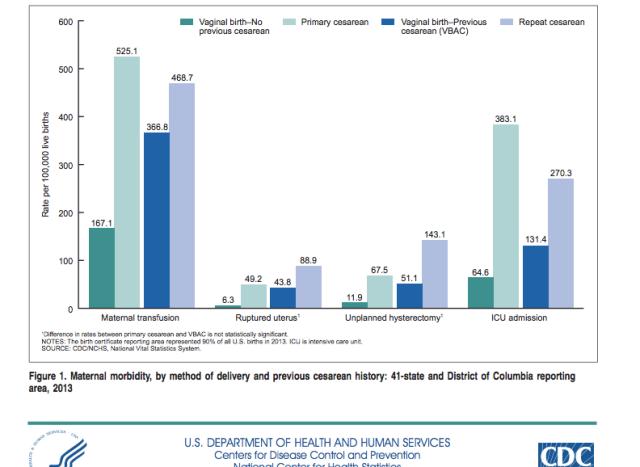 Maternal Morbidity by c-section history National Vital Statistics Reports, Vol. 64 No. 4, May 20, 2015