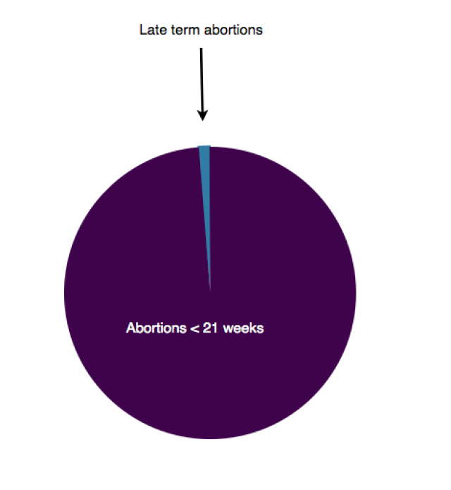 Abortion by gestational age in the United States Late-term abortion is > 21 weeks