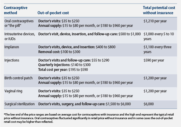 Cost of contraception, pre ACA
