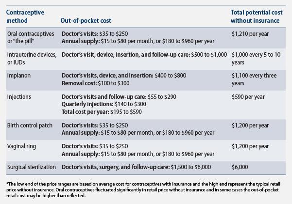 Cost of contraception, pre ACA