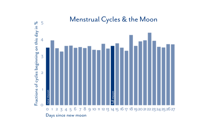 menstrual cycle moon